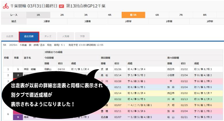 パソコン用競輪投票画面