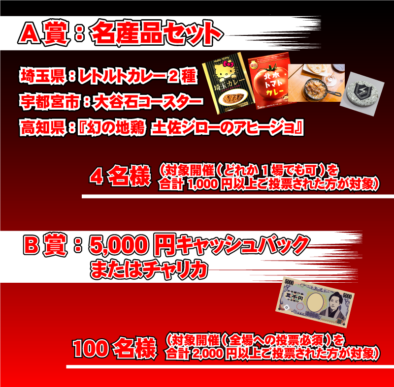 キャンペーン賞品内容