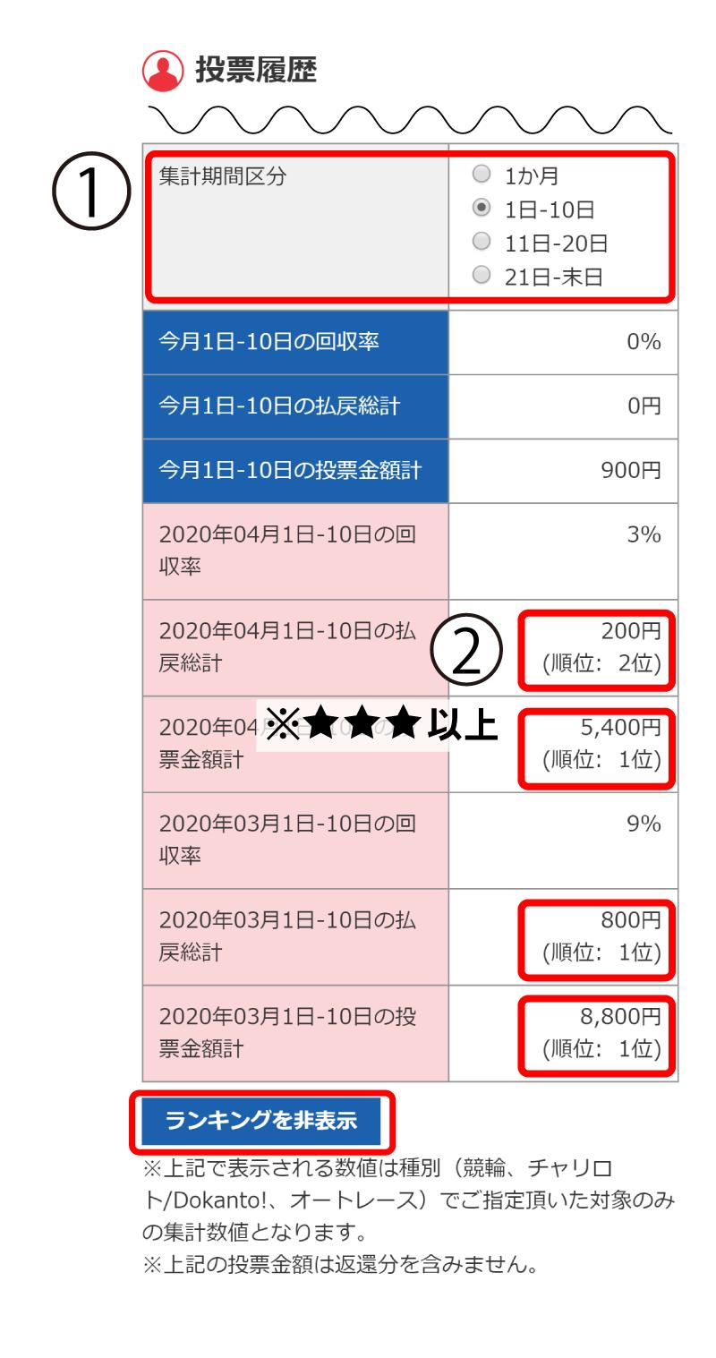 SP投票履歴画面